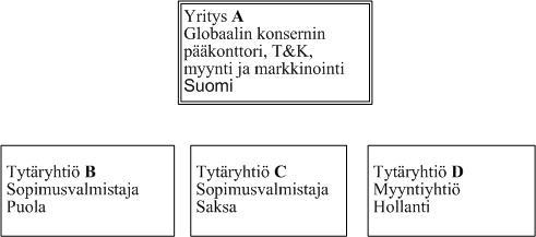 yrityksen toimiala Jyvaskyla