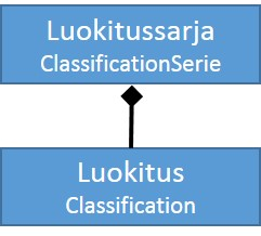 classificationSeries