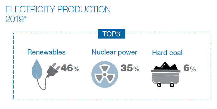 Infographics: Electricity production by energy source in 2019 according to preliminary data: share of renewable energy sources forty-six per cent, share of nuclear power thirty-five per cent and share of hard coal six per cent of electricity production.