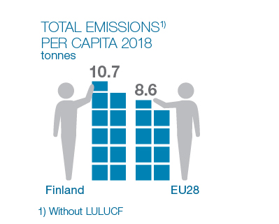 Infographics: Total emissions per person in 2018: In Finland, 10.7 tonnes, average for EU28 countries 8.6 tonnes.