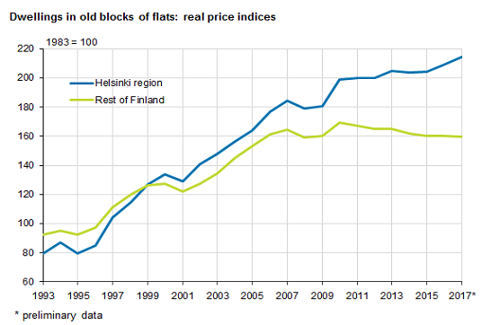 Dwellings in old blocks of flats: real price indices