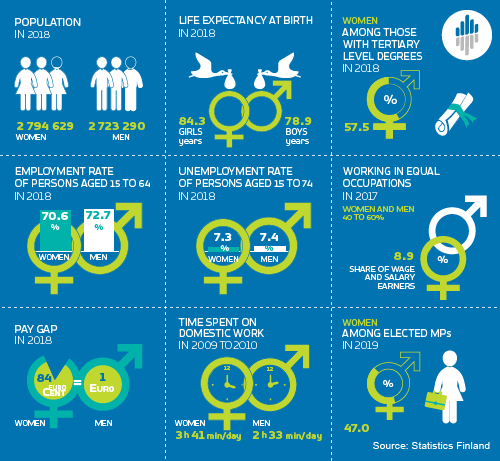 Gender equality infograph