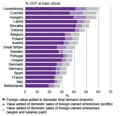 Figure 1. Significance of foreign enterprises in OECD countries in 2011, viewpoint based on value added. Source: OECD-WTO Trade in Value Added Data (TiVA)