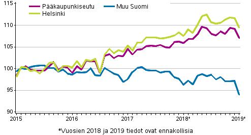 Vanhojen osakeasuntojen hintojen kehitys kuukausittain, indeksi 2015=100