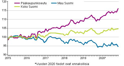Vanhojen osakeasuntojen hintojen kehitys kuukausittan 2015–2020M11 , indeksi 2015=100
