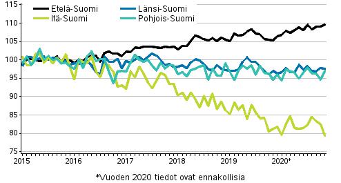 Vanhojen osakeasuntojen hintojen kehitys kuukausittain suuralueilla 2015–2020M11, indeksi 2015=100