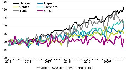Vanhojen osakeasuntojen hintojen kehitys kuukausittain suurissa kaupungeissa 2015–2020M11, indeksi 2015=100