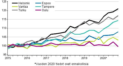 Vanhojen osakeasuntojen hintojen kehitys neljänneksittäin suurissa kaupungeissa, indeksi 2015=100