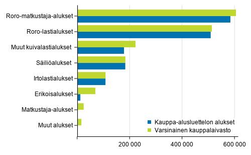 Varsinaisen kauppalaivaston ja kauppa-alusluettelon alukset bruttovetoisuuksittain 31.8.2020