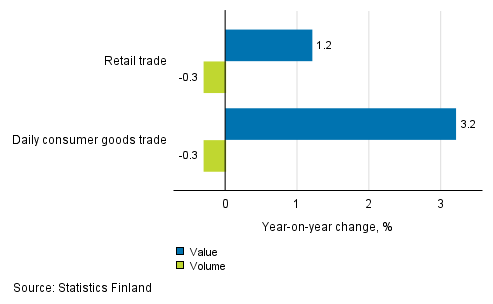 Development Of Value And Volume Retail Trade Sales June 2018 TOL