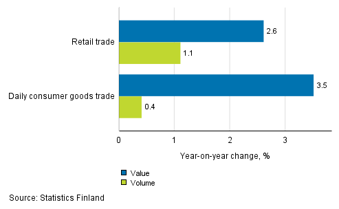 Development Of Value And Volume Retail Trade Sales August 2018 TOL