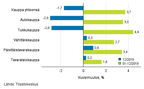 Liikevaihdon vuosimuutos kaupan eri aloilla, % (TOL 2008)