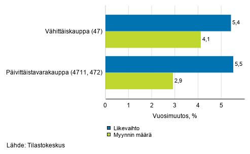 Vähittäiskaupan työpäiväkorjatun liikevaihdon ja myynnin määrän vuosimuutos, heinäkuu 2020, % (TOL 2008)