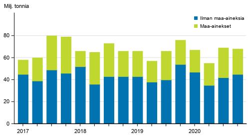 Kuorma-autojen tavarankuljetukset kotimaan liikenteessä neljännesvuosittain 2017–2020