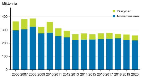 Kuorma-autojen tavarankuljetukset kotimaan liikenteessä vuosittain