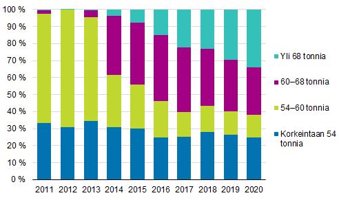Kokonaispainoluokkien osuudet kuljetussuoritteesta 2011–2020
