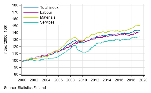 Statistics Finland - Building cost index