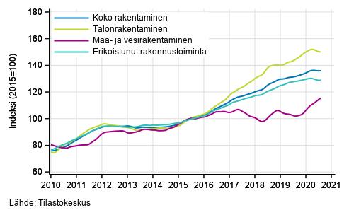 Rakentamisen liikevaihdon trendit toimialoittain (TOL 2008)