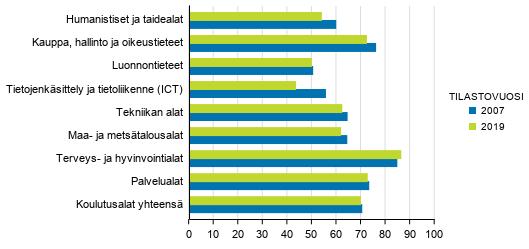 Ammatillisen perustutkinnon suorittaneiden työllisyys, 2007 ja 2019, %