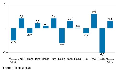 Suurten yritysten liikevaihdon kausitasoitettu muutos edellisestä kuukaudesta, %