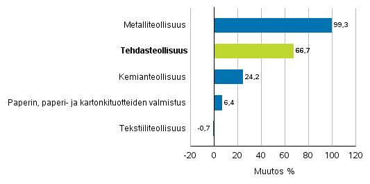 Teollisuuden uusien tilausten muutos toimialoittain 5/2016– 5/2017 (alkuperäinen sarja), (TOL2008)