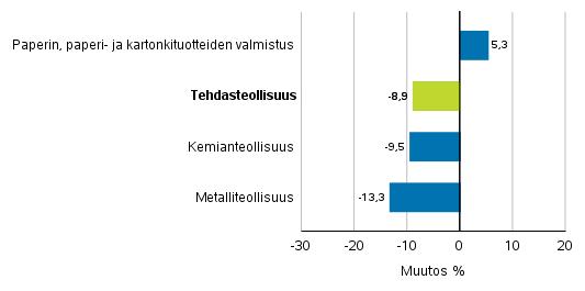 Teollisuuden uusien tilausten muutos toimialoittain 3/2017– 3/2018 (alkuperäinen sarja), (TOL2008)