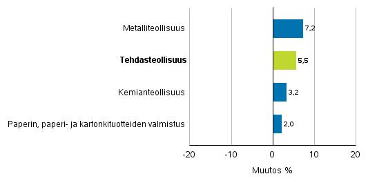 Teollisuuden uusien tilausten muutos toimialoittain 2/2018– 2/2019 (alkuperäinen sarja), (TOL2008)