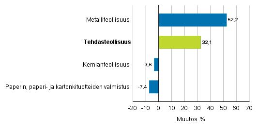 Teollisuuden uusien tilausten muutos toimialoittain 12/2018– 12/2019 (alkuperäinen sarja), (TOL2008)