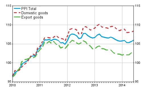 paper pricing index