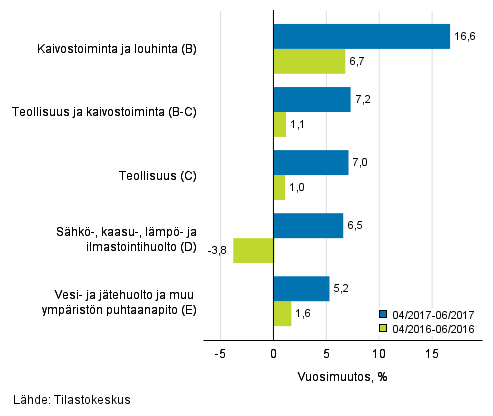 Teollisten pääluokkien liikevaihdon kolmen kuukauden vuosimuutos (TOL 2008)