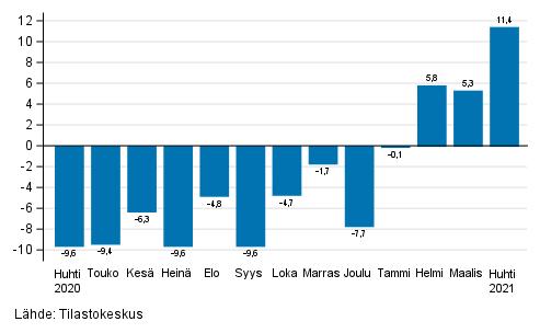 Teollisuuden (BCD) työpäiväkorjatun liikevaihdon vuosimuutos, % (TOL 2008)