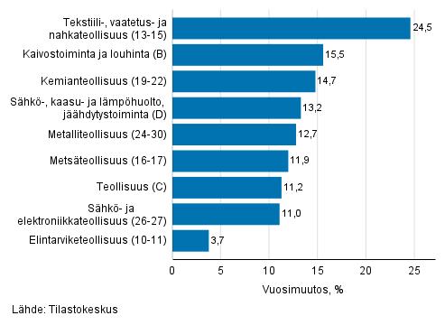 Teollisuuden työpäiväkorjatun liikevaihdon vuosimuutos toimialoittain, huhtikuu 2021, % (TOL 2008)