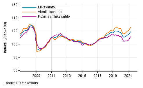 Teollisuuden (BC) liikevaihdon, vientiliikevaihdon ja kotimaan liikevaihdon trendisarjat, 1/2007–4/2021, % (TOL 2008)