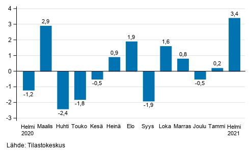 Teollisuustuotannon (BCD) kausitasoitettu muutos edellisestä kuukaudesta, %, TOL 2008