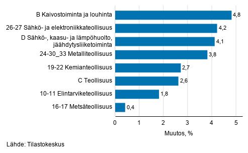 Teollisuustuotannon kausitasoitettu muutos toimialoittain 01/2021-02/2021, %, TOL 2008